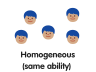 Grouping by Ability for Spelling - Homogenous Grouping.