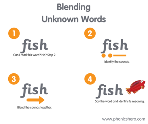 'An example of how to tackle unknown words