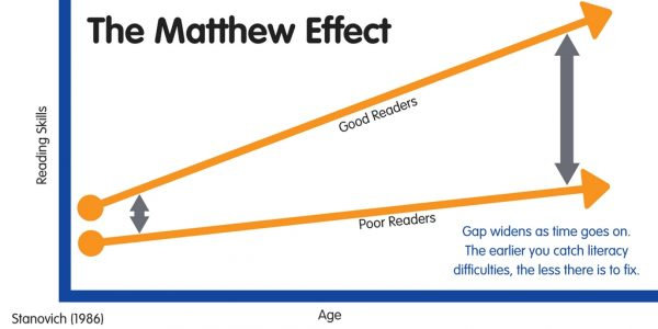 The Matthew Effect in reading.